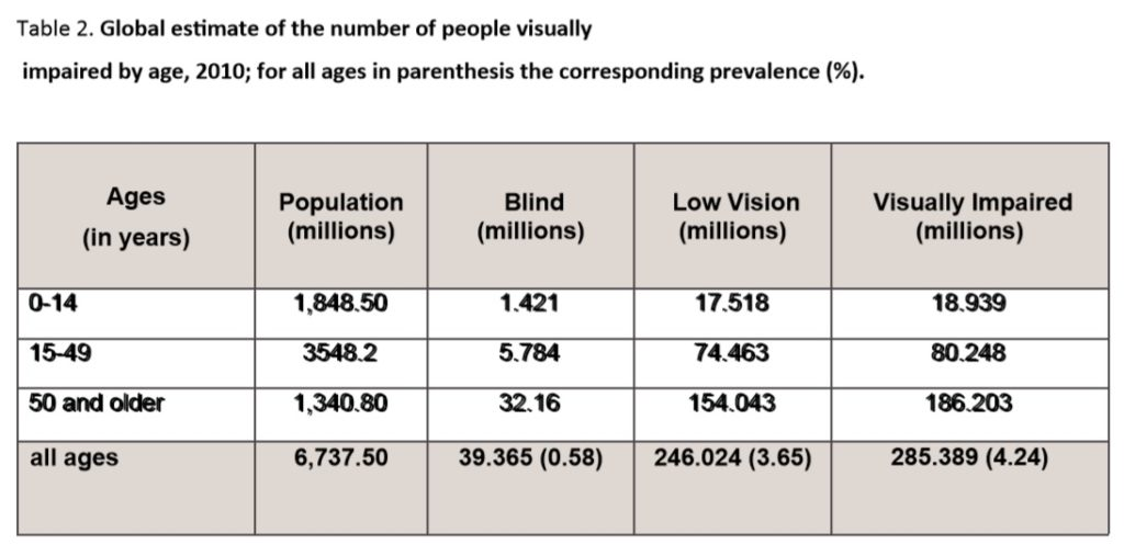 Visually Impaired People ratio